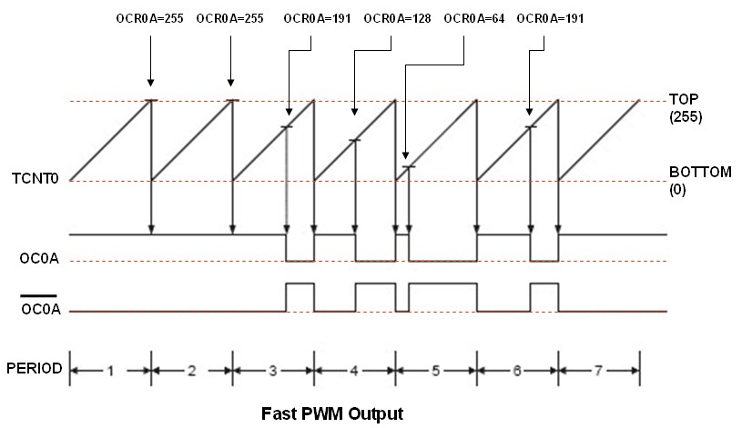 Introduction to avr microcontroller pulse width modulation pwm from the diagram above we could see how this pwm output is formed by the waveform generator base on value of the ocr0a register therefore by varying the asfbconference2016 Image collections