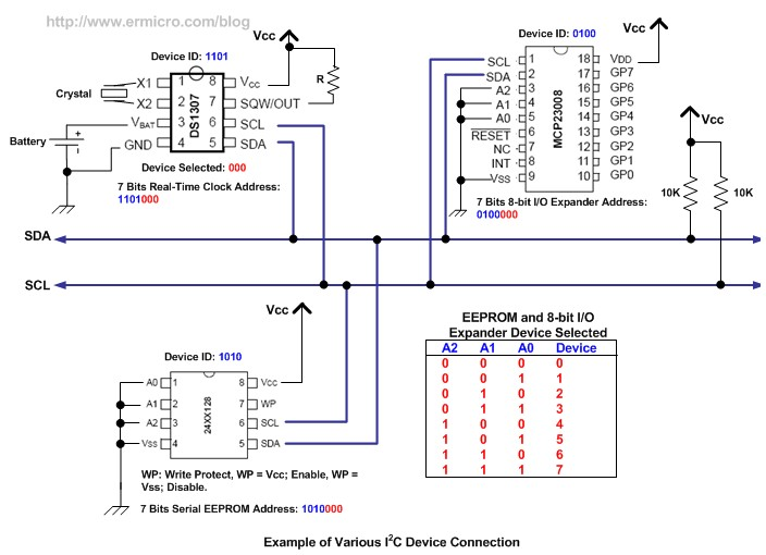 How to use I2C-bus on the Atmel AVR Microcontroller | ermicroblog