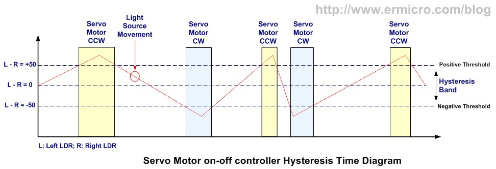 how to change direction of servo motor