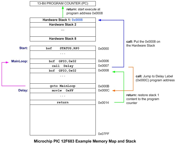 Introduction to microchip pic assembler language part 2 ermicroblog the pic12f683 microcontroller ccuart Choice Image