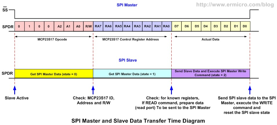 Using Serial Peripheral Interface (SPI) Master and Slave