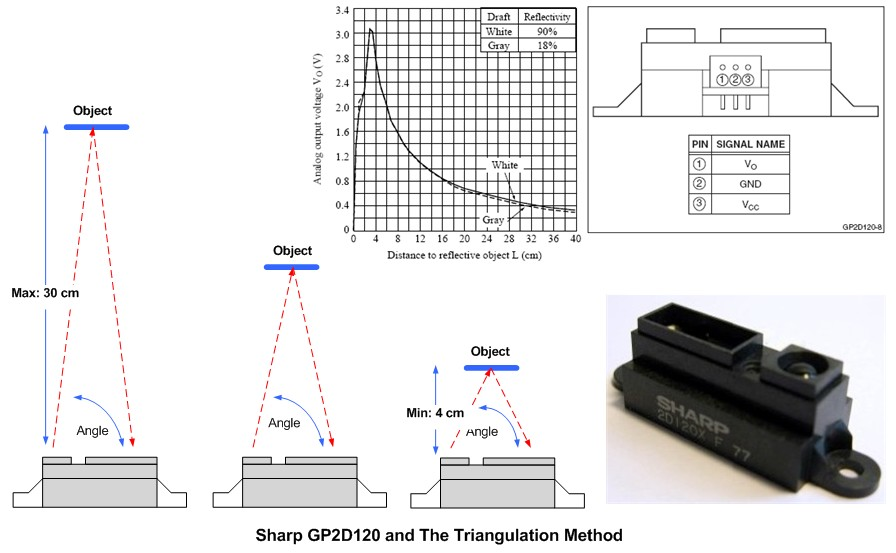 Arduino based accurate distance measurement for Sharp GP2Y0A02YK