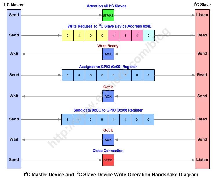 MikroElektronika PIC Microcontrollers PIC12 User Manual