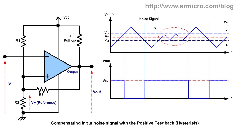 working with the comparator circuit ermicroblogto analyze this circuit first we assume the output voltage is high; in order to meet this condition the v (inverting input) voltage should be lower than