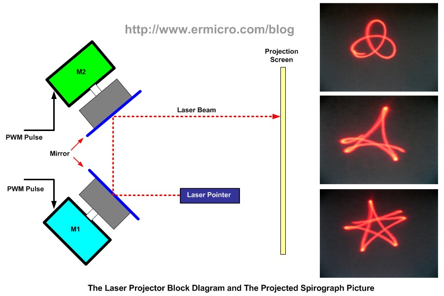 Building your own Simple Laser Projector using the Microchip