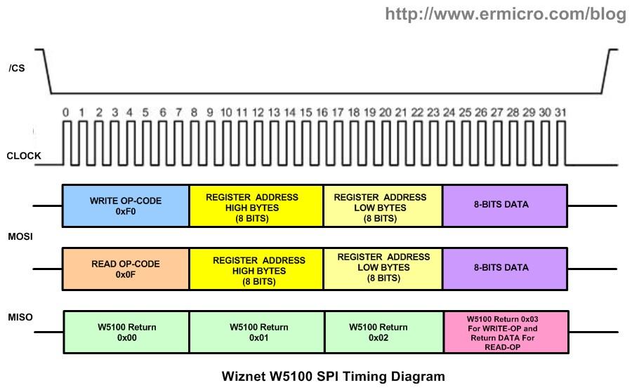 Integrating Wiznet W5100, WIZ811MJ network module with Atmel