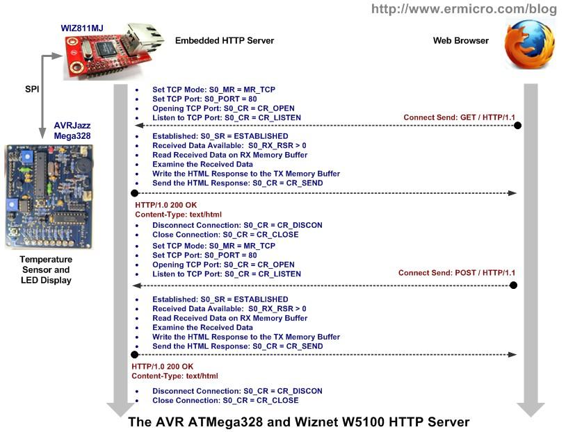 Integrating Wiznet W5100, WIZ811MJ network module with Atmel AVR