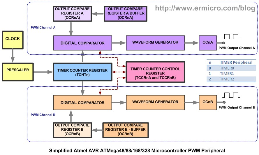 Working with Atmel AVR Microcontroller Basic Pulse Width Modulation