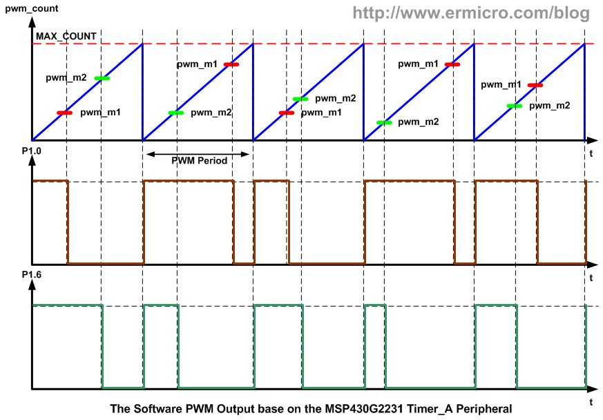 how to choose pwm frequency