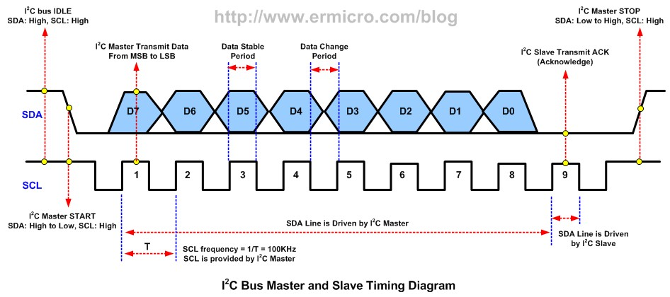 Interfacing the Microchip PIC18F Microcontroller Master