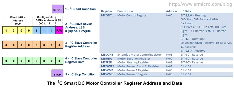 Building the I2C Smart DC Motor Controller with Atmel AVR